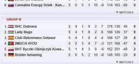 BHT Byczki Olimpijczyk Kowalewo Pomorskie zagrają o 9. miejsce